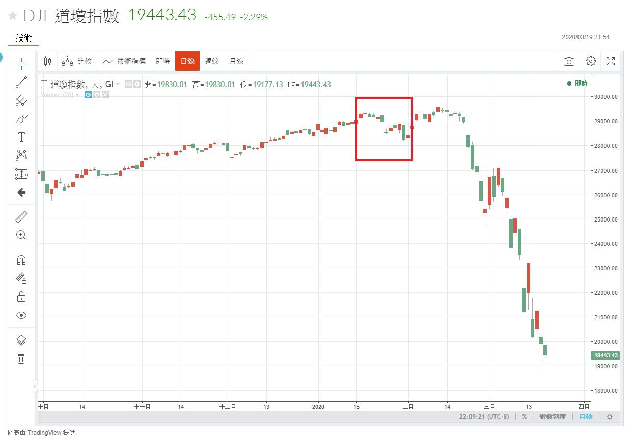 2020 1 月底的美股